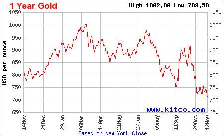 график цены на золото по годам